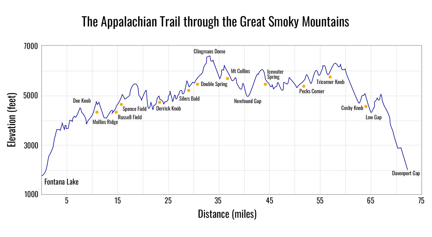 Elevation profile of the Appalachian Trail Smoky Mountains section