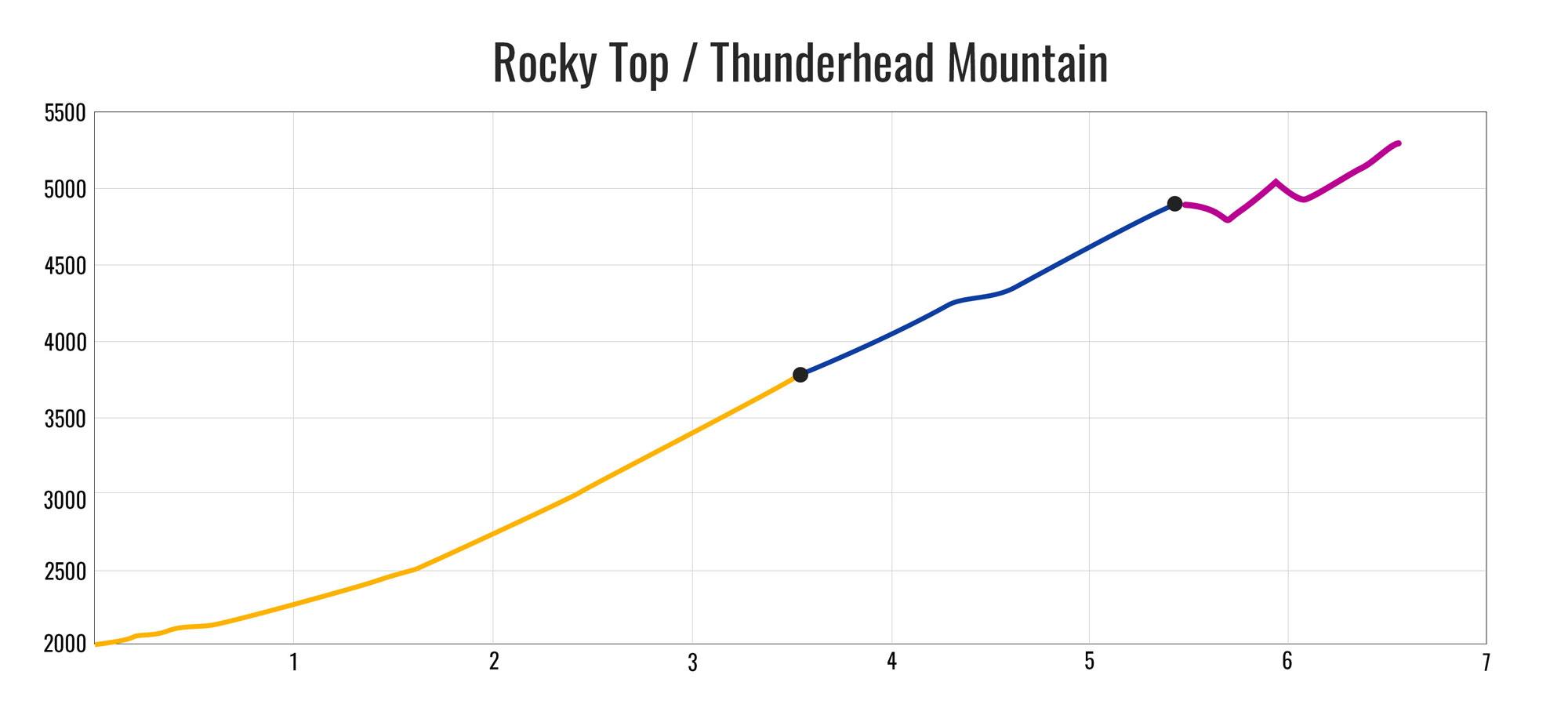 Thunderhead Mountain (Rocky Top) Elevation Profile