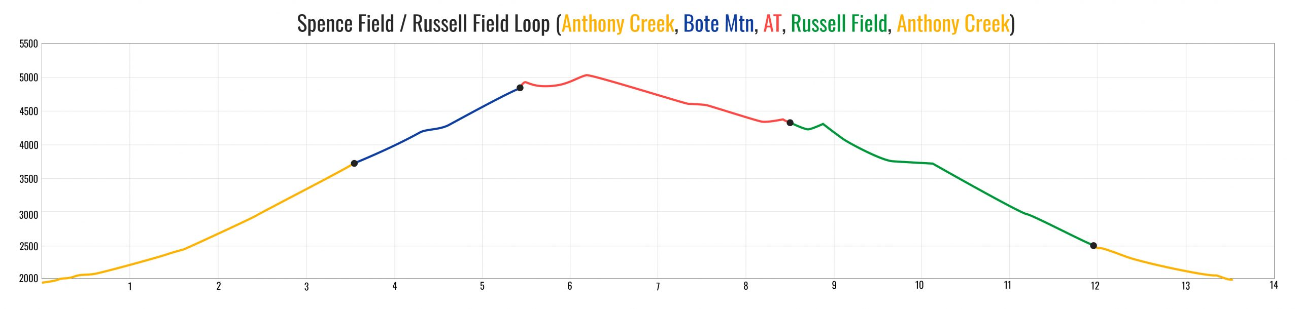 Spence / Russell Field Loop - Hiking elevation profile