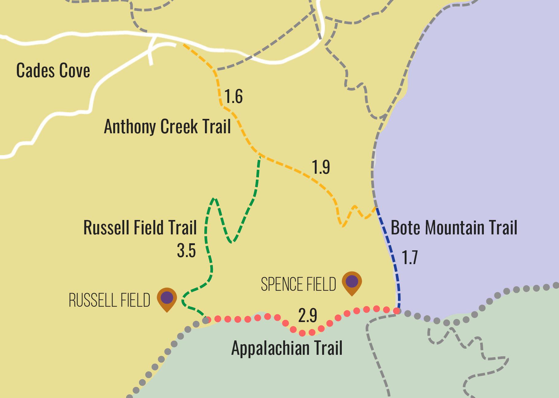 Spence/Russell Field Loop
